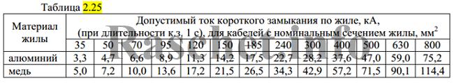 Таблица 2.25 - Допустимый односекундный ток короткого замыкания