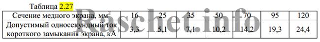 Таблица 2.27 - Допустимый односекундный ток короткого замыкания для экранов