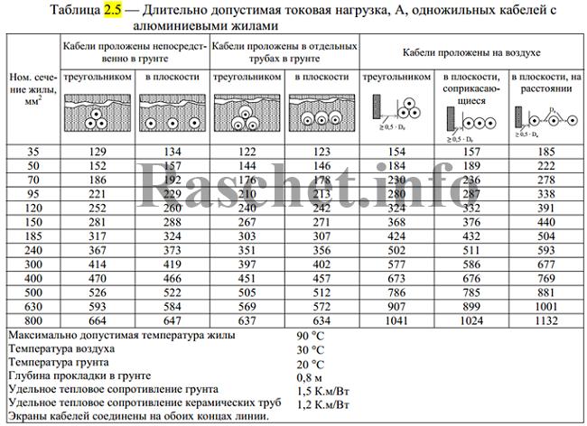Таблица 2.5 - Длительно допустимая токовая нагрузка