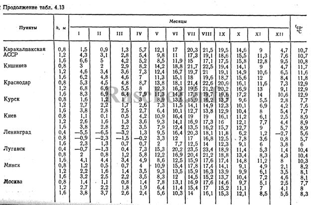 Определяем по СНиПу 23-01-99 таблица 3, фактическую температуру среды