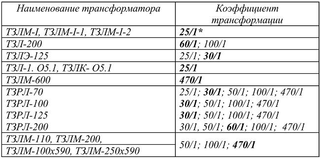 Таблица 4 – Коэффициенты трансформации трансформаторов тока нулевой последовательности (ТТНП)