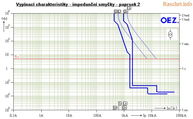 Программа SICHR для расчетов токов короткого замыкания