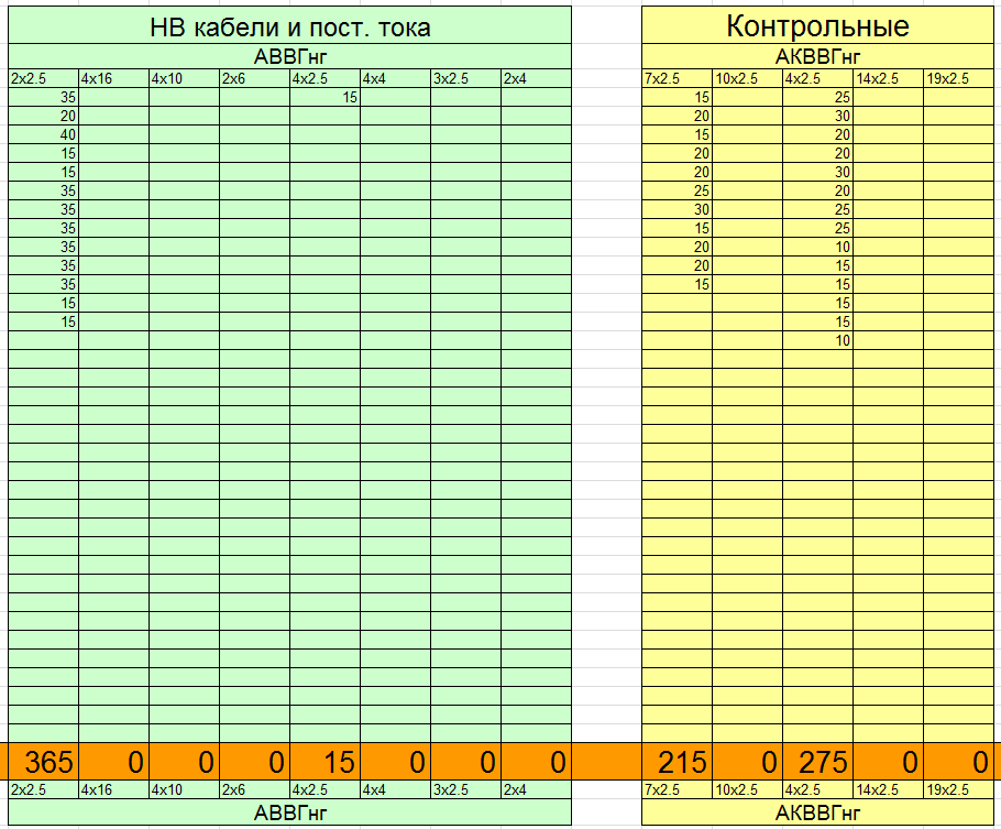 Подсчет количества кабелей для сводки кабелей в Excel