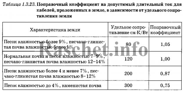 ПУЭ таблица 1.3.23 выбирается коэффициент k2
