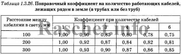 ПУЭ таблица 1.3.26 выбирается коэффициент k3