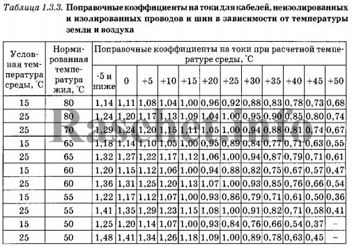 ПУЭ таблица 1.3.3 выбирается коэффициент k1
