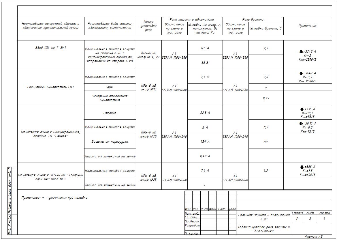 Рис.1 – Пример заполнения таблицы уставок РЗА первый лист