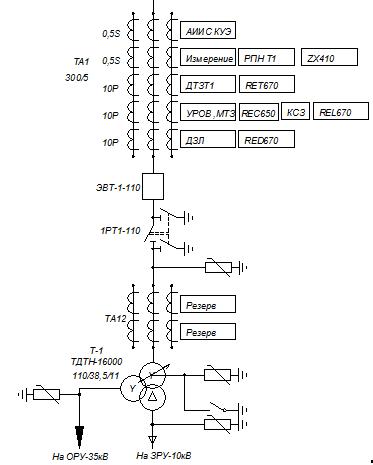 Рис.1 - Схема распределения защит 110 кВ по кернам трансформаторов тока