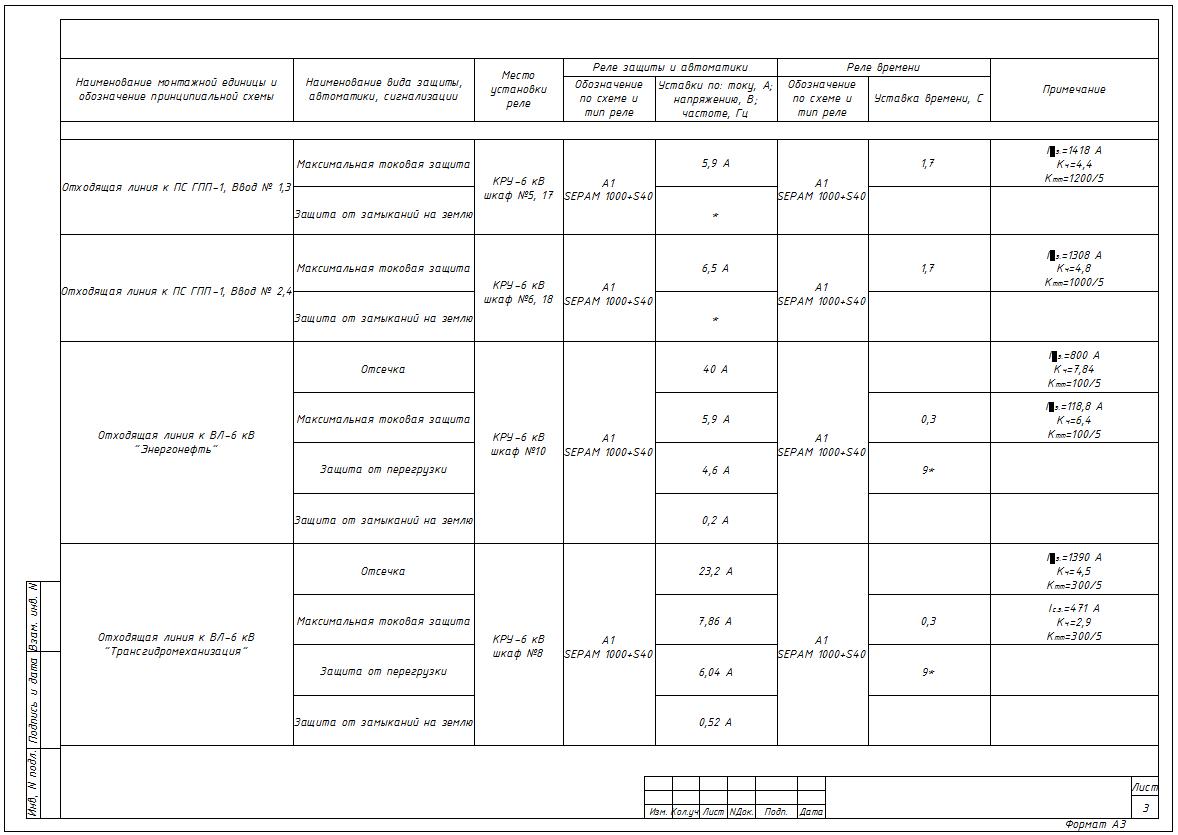 Рис.2 – Пример заполнения таблицы уставок РЗА последующие листы