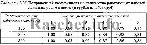 ПУЭ таблица 1.3.26