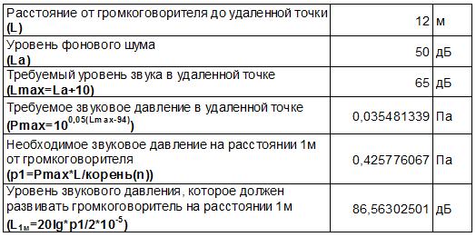 Таблица 1 - Исходные данные для расчета уровня звукового давления