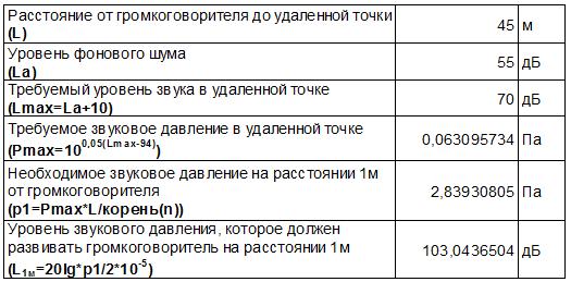 Таблица 2 - Расчет уровня звукового давления