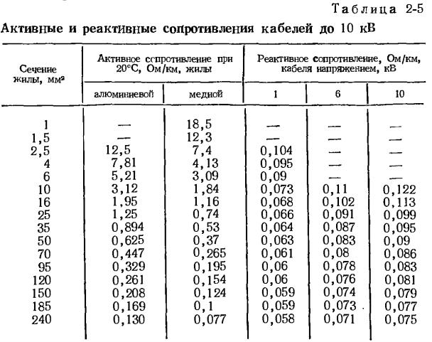 Таблица 2-5 Значения активных и реактивных сопротивлений кабелей