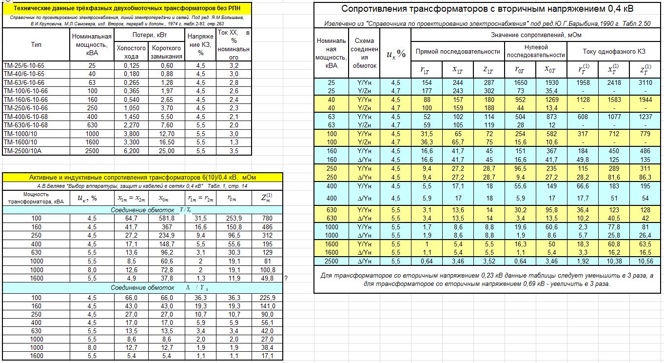 Технические данные на трансформаторы 6(10)/0,4 кВ (активные и индуктивные сопротивления, сопротивления трансформаторов)