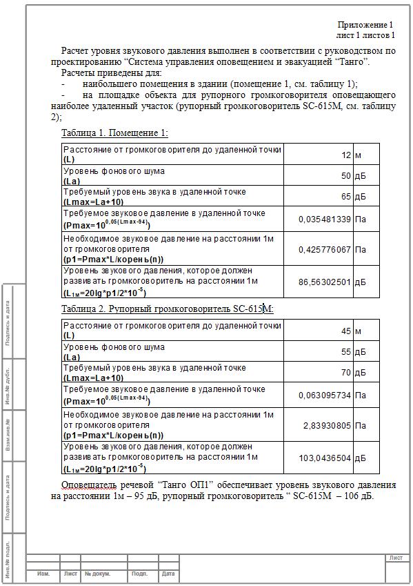 Оформленный расчет уровня звукового давления громкоговорителя SC-615M
