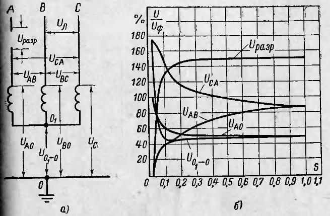 Рис.1 – Напряжения при работе двигателя на двух фазах