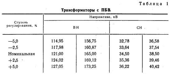 Таблица 1 ГОСТ 12965-85