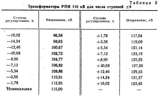 Таблица 3 ГОСТ 12965-85
