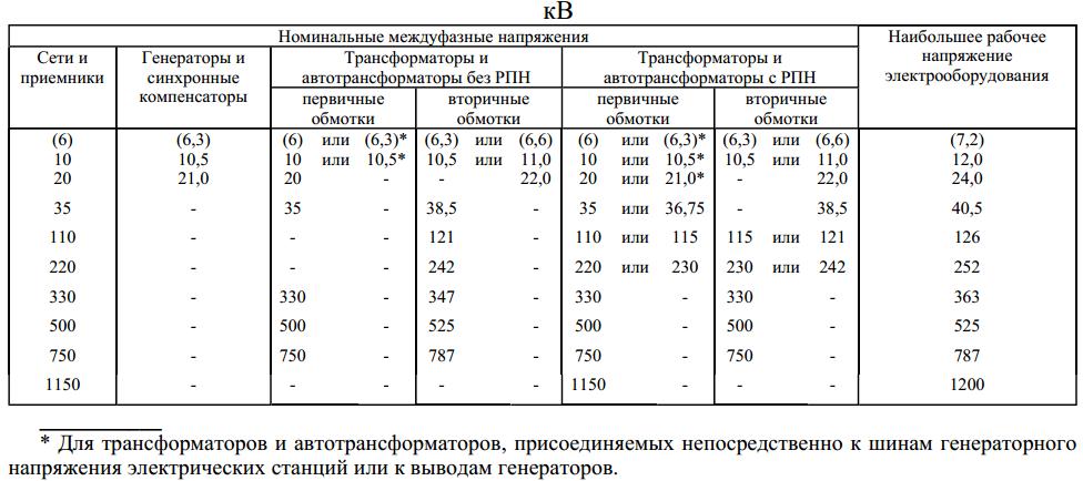 Umax.ВН принимается по представленной таблице в ГОСТ 721-77