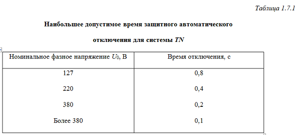 ПУЭ 7 издание таблица 1.7.1