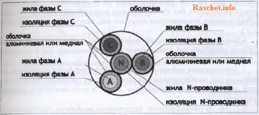 Рис.2 - Четырехжильный кабель с оболочками