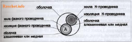 Рис.1 - Двухжильный кабель с оболочками