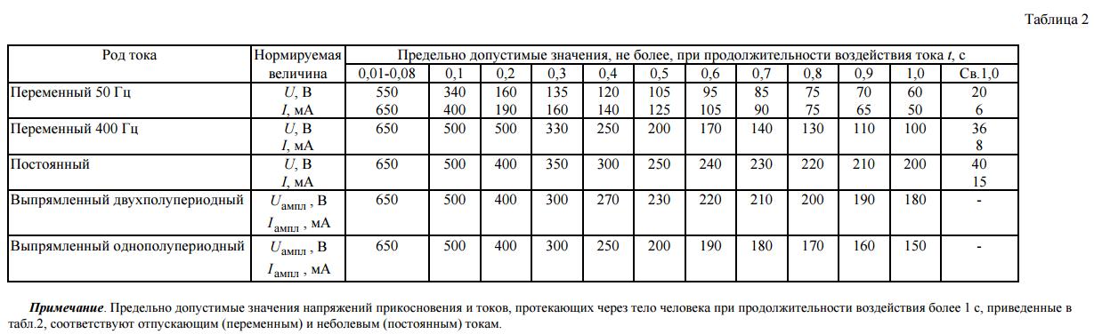 таблица 2 ГОСТ 12.1.038-82