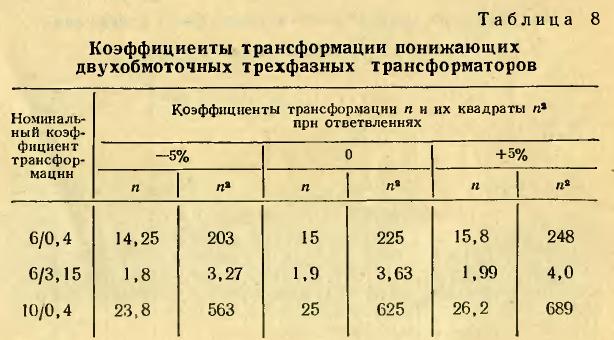 Таблица 8 - Коэффициенты трансформации n