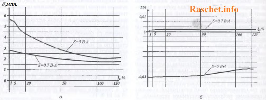 Рис. 1. Зависимости погрешностей нового ТТ от первичного тока при различных значениях вторичного нагрузки.