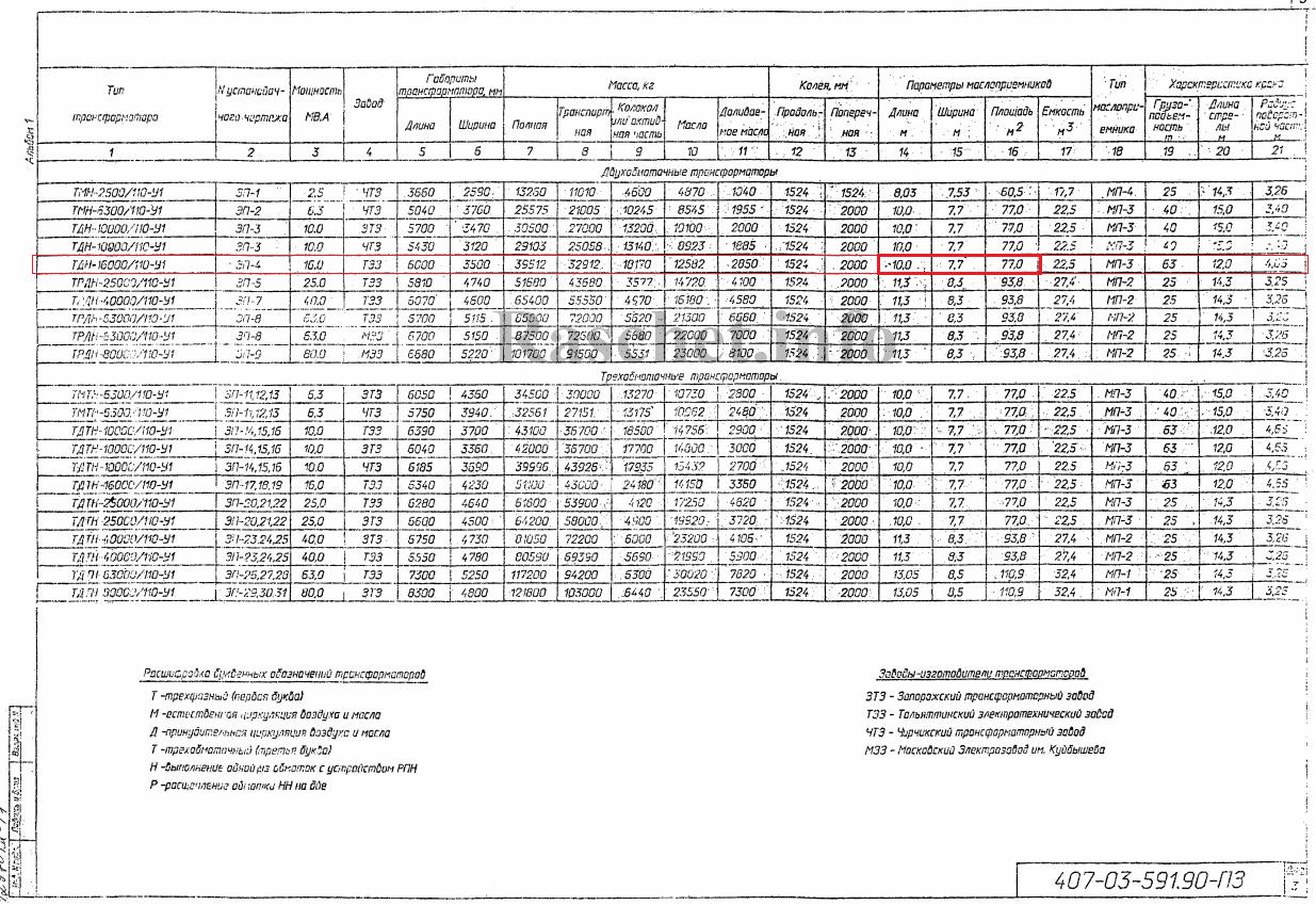 Типовая работа №407-03-591.90 Установочные чертежи трансформаторов 110 кВ с учетом автокранового ремонта