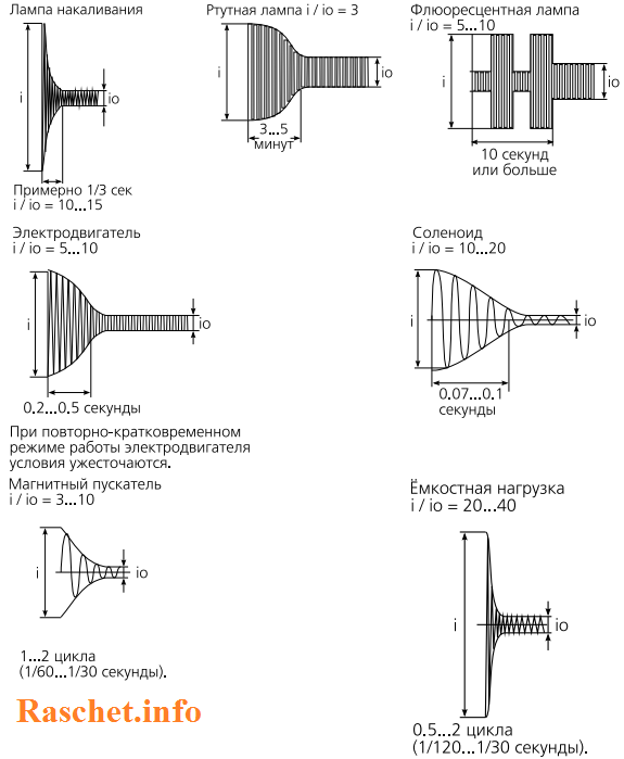 Диаграммы изменения тока при включении различных характерных типов нагрузок