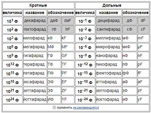 Единицы измерений в фарадах