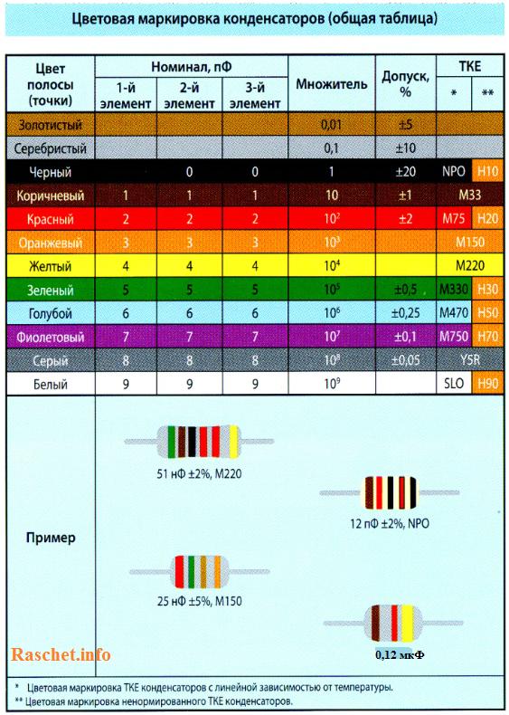 Цветовая маркировка конденсаторов (Общая таблица)