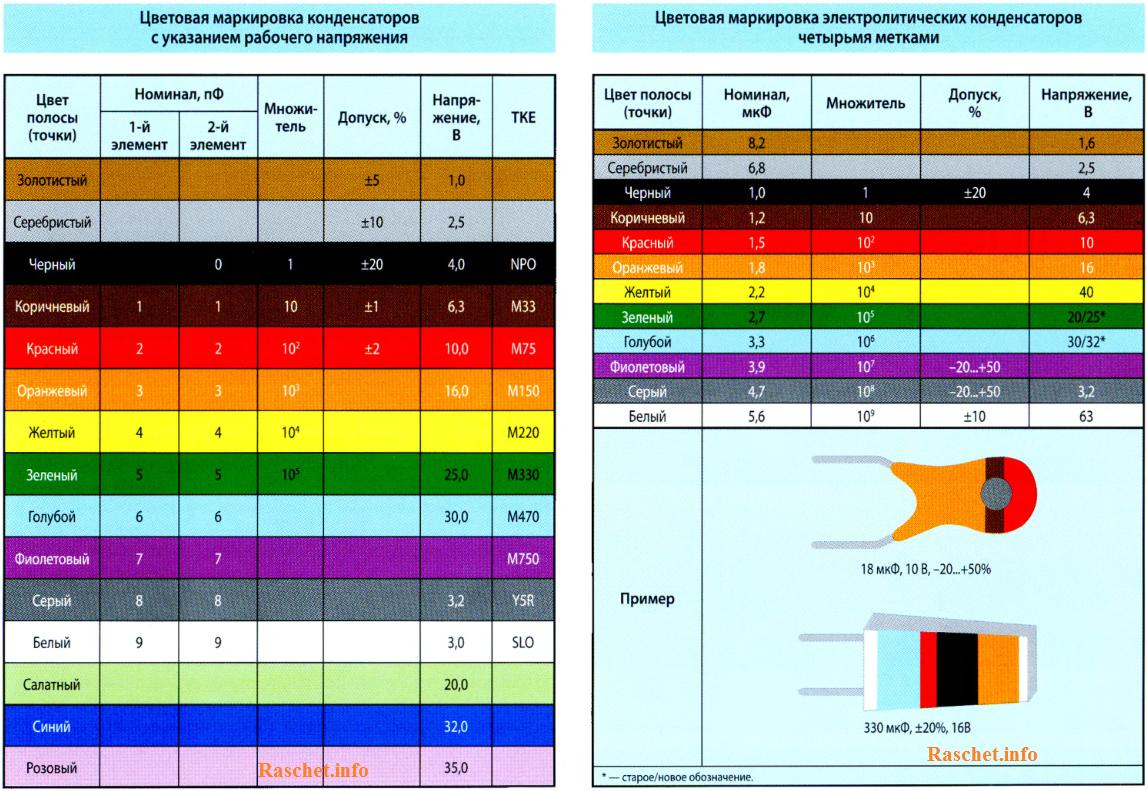 Цветовая маркировка конденсаторов с указанием рабочего напряжения и электролитических конденсаторов с четырьмя метками