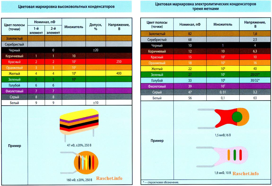 Цветовая маркировка высоковольтных конденсаторов и электролитических конденсаторов с тремя метками
