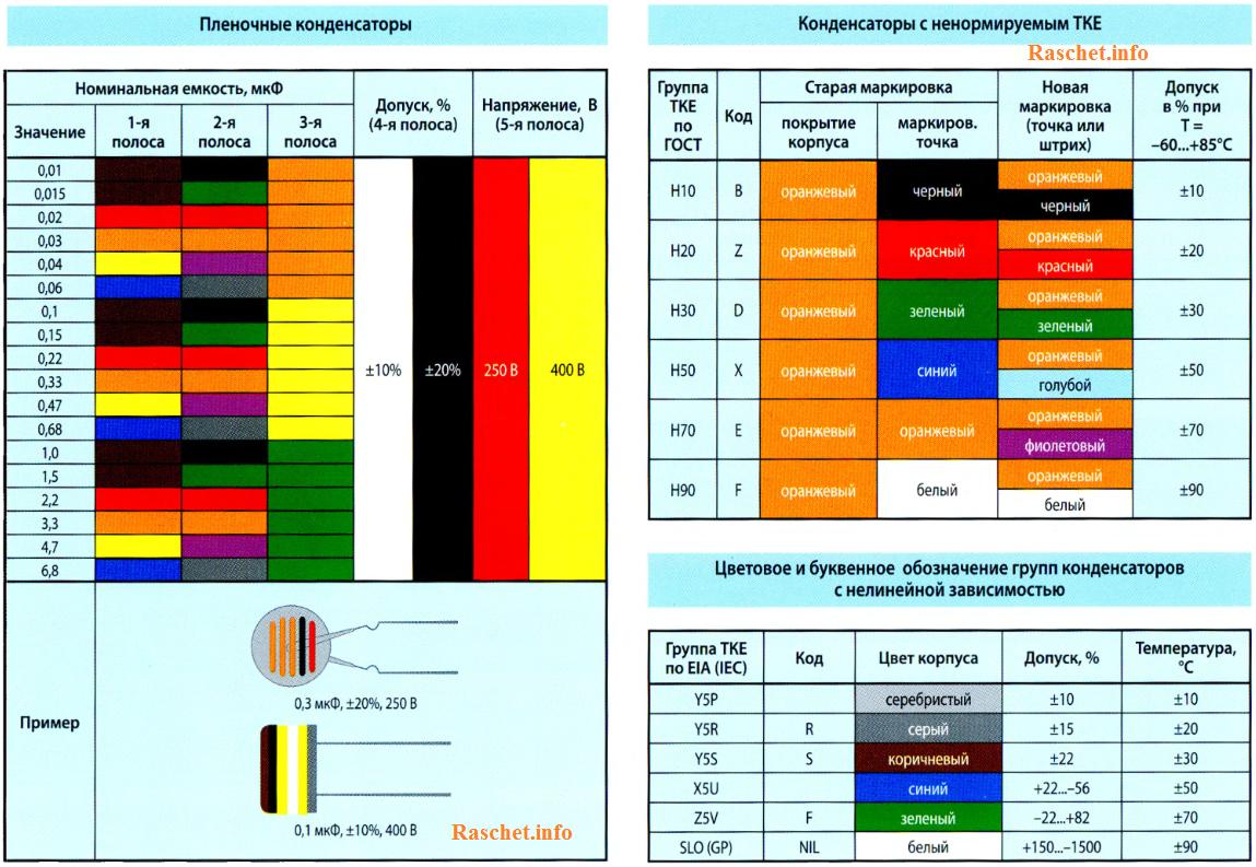 Пленочные конденсаторы и конденсаторы с ненормируемым ТКЕ