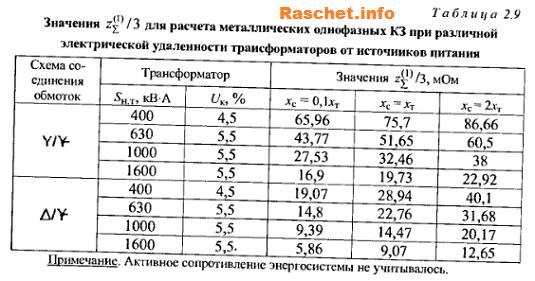 Таблица 2.9 - Значения суммраного сопротивления цепи