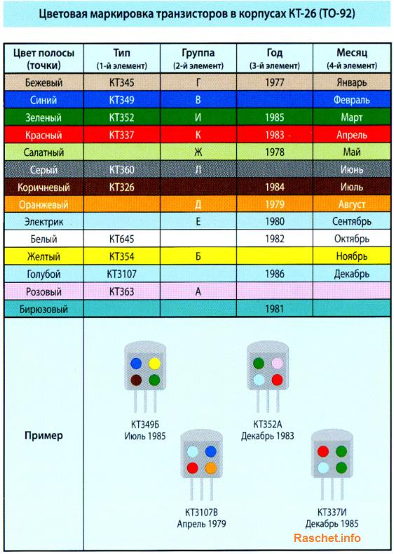 Цветовая маркировка транзисторов в корпусах КТ-26 (ТО-92)