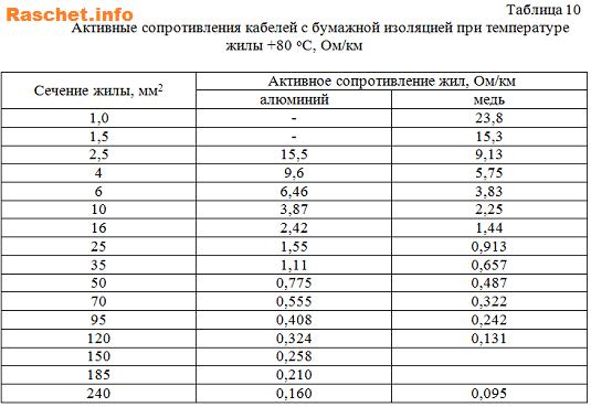 Таблица 10 -Активные сопротивления кабелей с бумажной изоляцией при температуре жилы +80 С, Ом/км