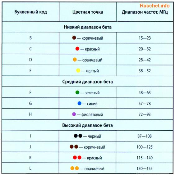 Особенности маркировки зарубежных транзисторов