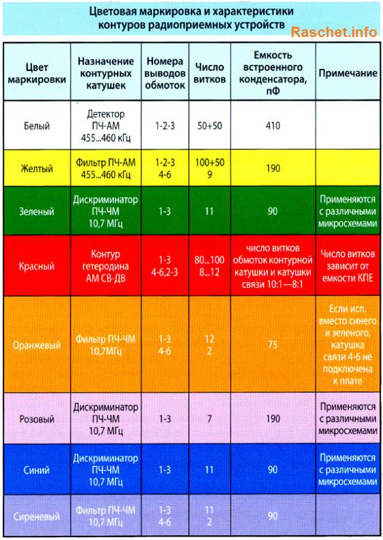Цветовая маркировка и характеристики контуров радиоприемных устройств