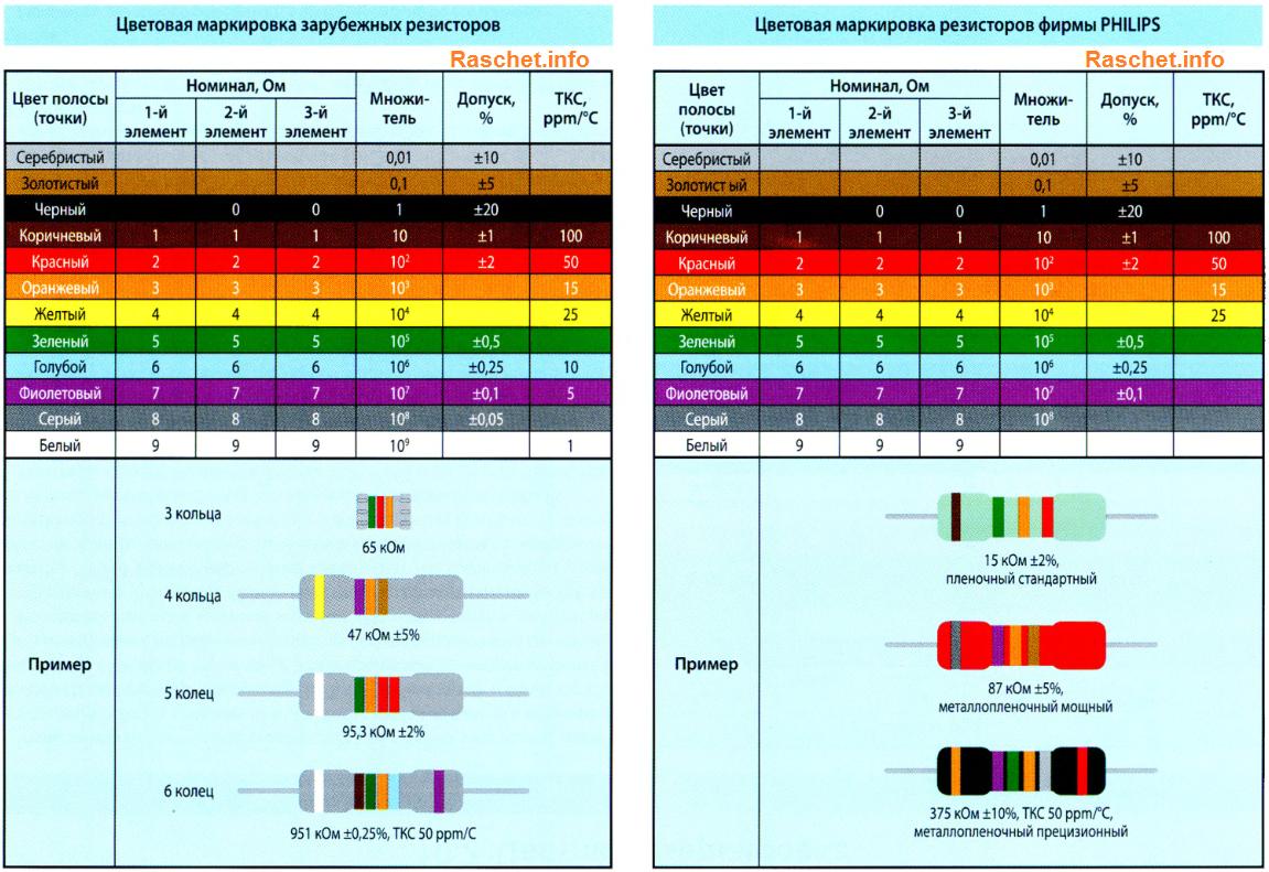 Цветовая маркировка зарубежных резисторов и фирмы PHILIPS
