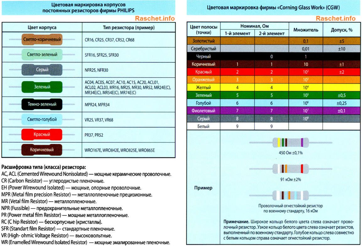 Цветовая маркировка корпусов фирмы PHILIPS и Corning Glass Work (CGW)