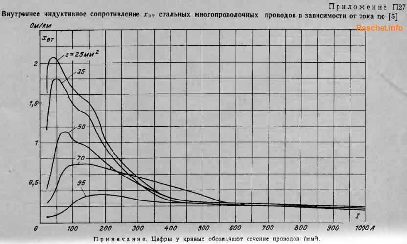 Индуктивное сопротивление стальных проводов. Приложение П27