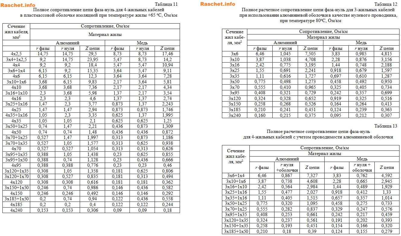 Таблицы 11 - 13 - со значениями полного расчетного сопротивления цепи фаза-нуль для 3(4)- жильных кабелей с различной изоляцией и при температуре жилы +65(+80)