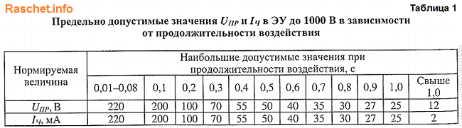 Таблица 1 - Предельно допустимые значения Uпр и Iч в электроустановках до 1000 В