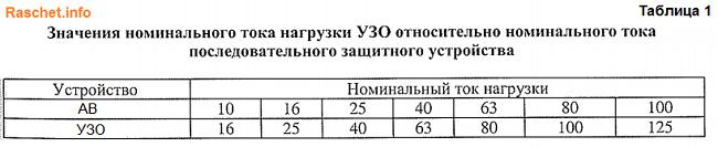 Значения номинального тока нагрузки УЗО относительно номинального тока последовательно включенного защитного устройства