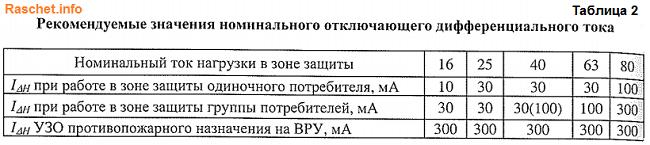 Рекомендуемые значения номинального отключающего дифференциального тока  I∆н (уставки) УЗО