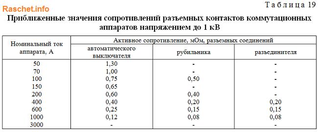 Таблица 19 - Значения сопротивлений разъемных контактов коммутационных аппаратов напряжением до 1 кВ ГОСТ 28249-93