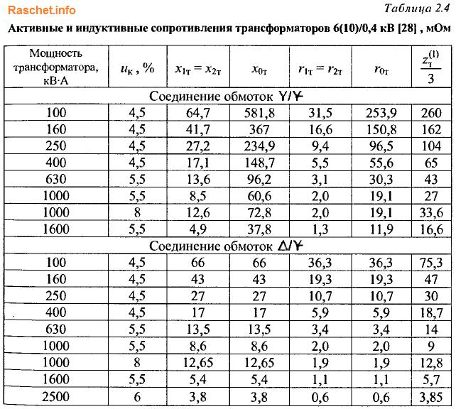 Таблица 2.4 - Значения активных и индуктивных сопротивлений трансформаторов